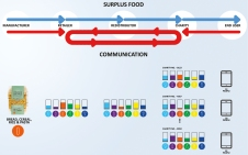 system-development